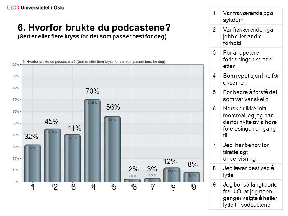6. Hvorfor brukte du podcastene? (Sett et eller flere kryss for det som passer best for deg) 1Var fraværende pga sykdom 2Var fraværende pga jobb eller