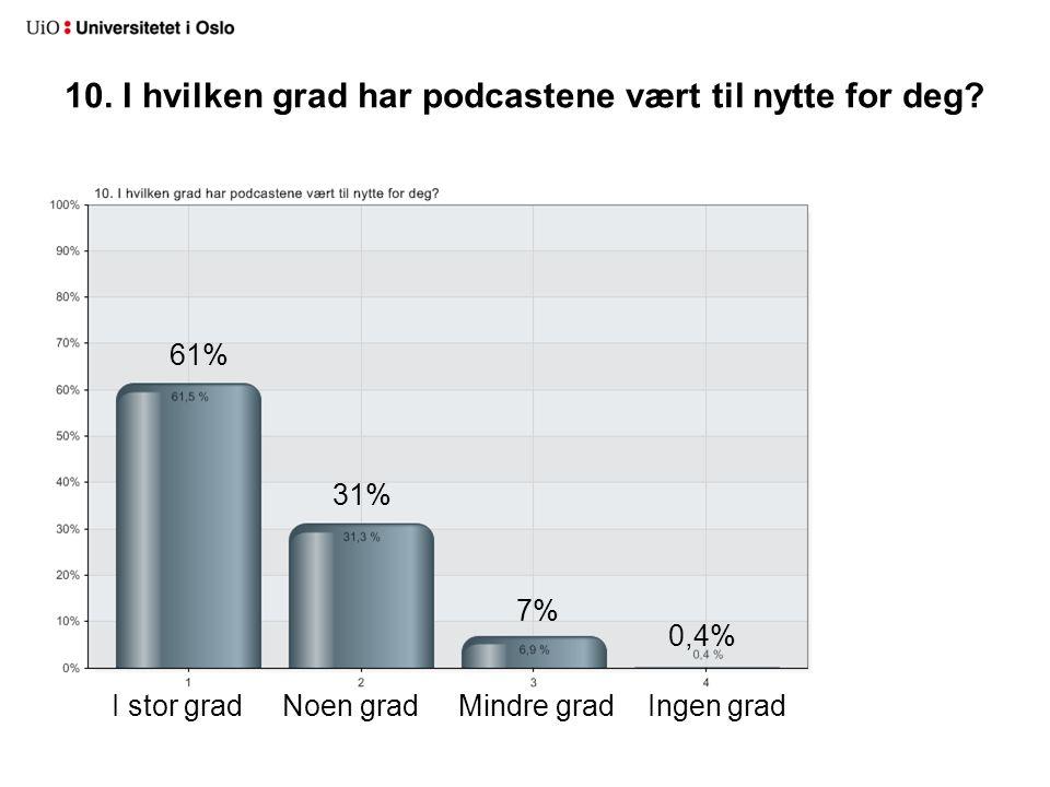 10. I hvilken grad har podcastene vært til nytte for deg? I stor grad Noen grad Mindre grad Ingen grad 61% 31% 7% 0,4%