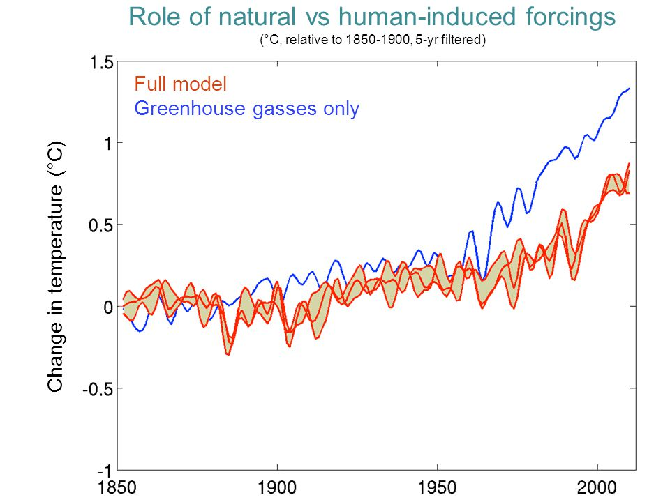 Change in temperature (°C) Full model Greenhouse gasses only Role of natural vs human-induced forcings (°C, relative to 1850-1900, 5-yr filtered)