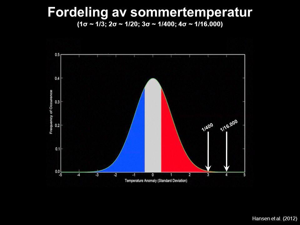 Hansen et al. (2012) Fordeling av sommertemperatur (1σ ~ 1/3; 2σ ~ 1/20; 3σ ~ 1/400; 4σ ~ 1/16.000) 1/400 1/16.000
