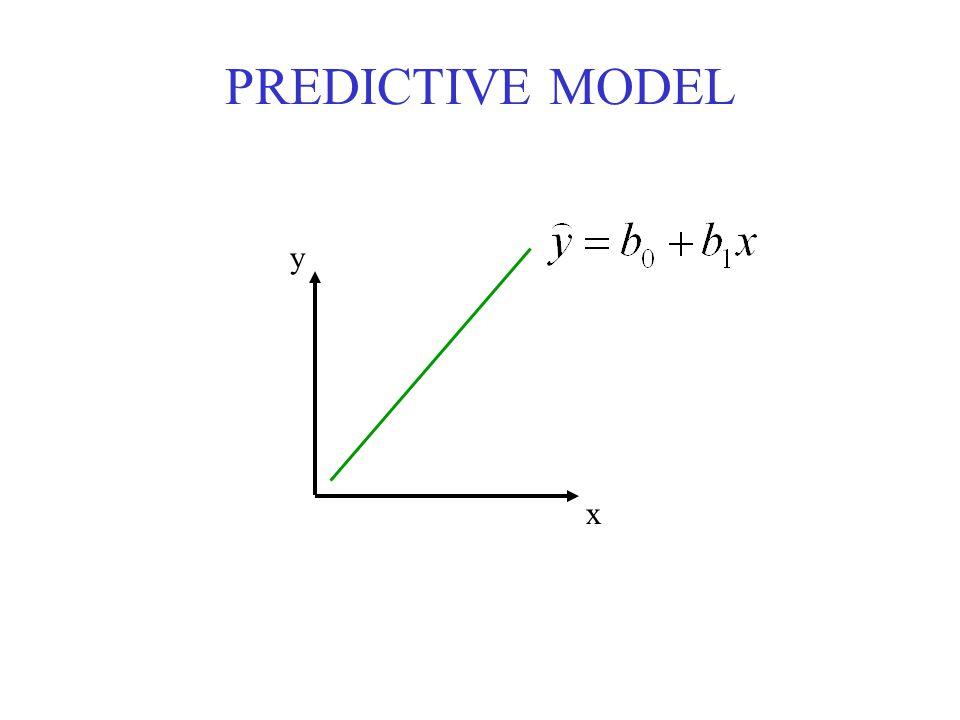 PREDICTIVE MODEL y x