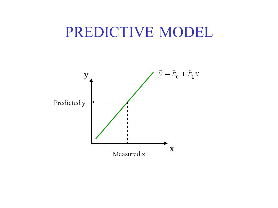 y x Measured x Predicted y PREDICTIVE MODEL