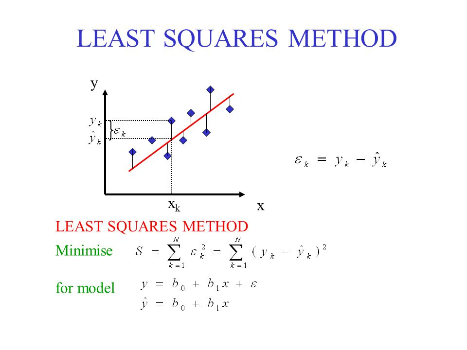 LEAST SQUARES METHOD x y xkxk Minimise for model