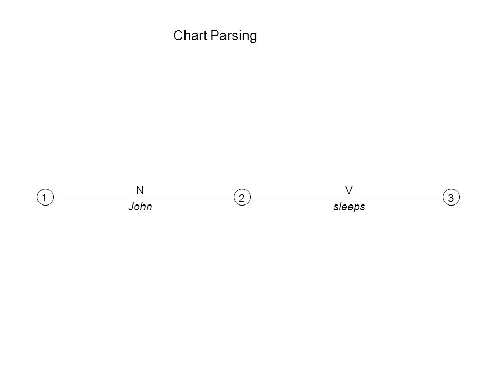 Chart Parsing 1 23 NV Johnsleeps