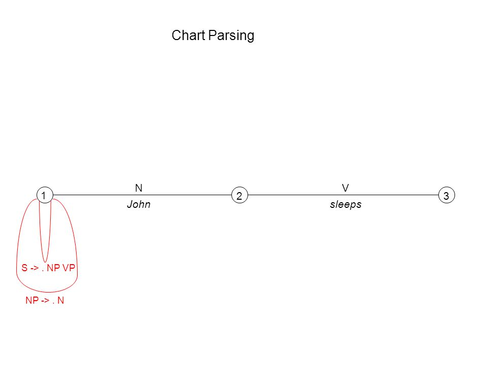Chart Parsing 1 23 NV Johnsleeps S ->. NP VP NP ->. N