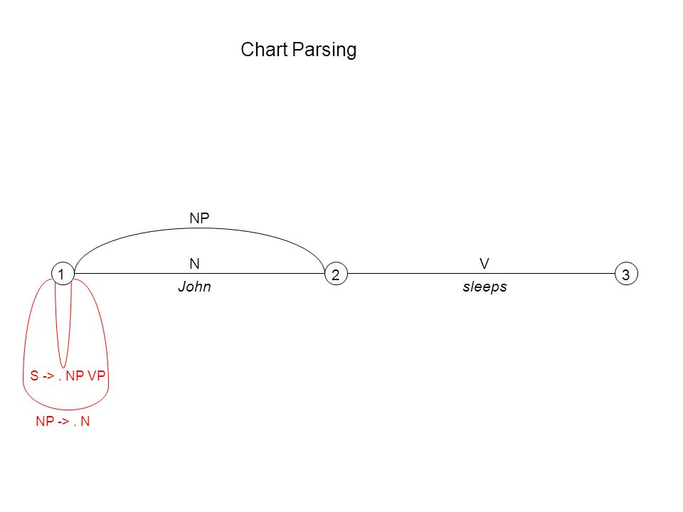 Chart Parsing 1 23 NV Johnsleeps S ->. NP VP NP ->. N NP