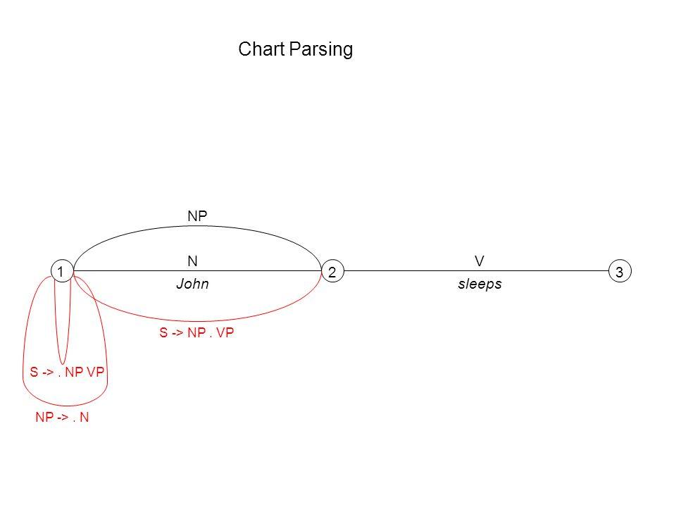 Chart Parsing 1 23 NV Johnsleeps S ->. NP VP NP ->. N NP S -> NP. VP