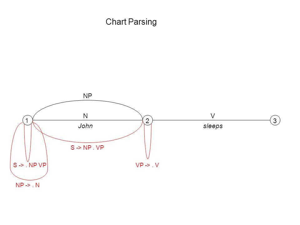 Chart Parsing 1 23 NV Johnsleeps S ->. NP VP NP ->. N NP S -> NP. VP VP ->. V
