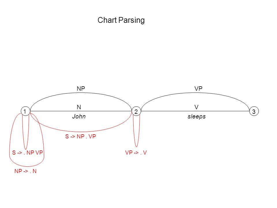 Chart Parsing 1 23 NV Johnsleeps S ->. NP VP NP ->. N NP S -> NP. VP VP ->. V VP
