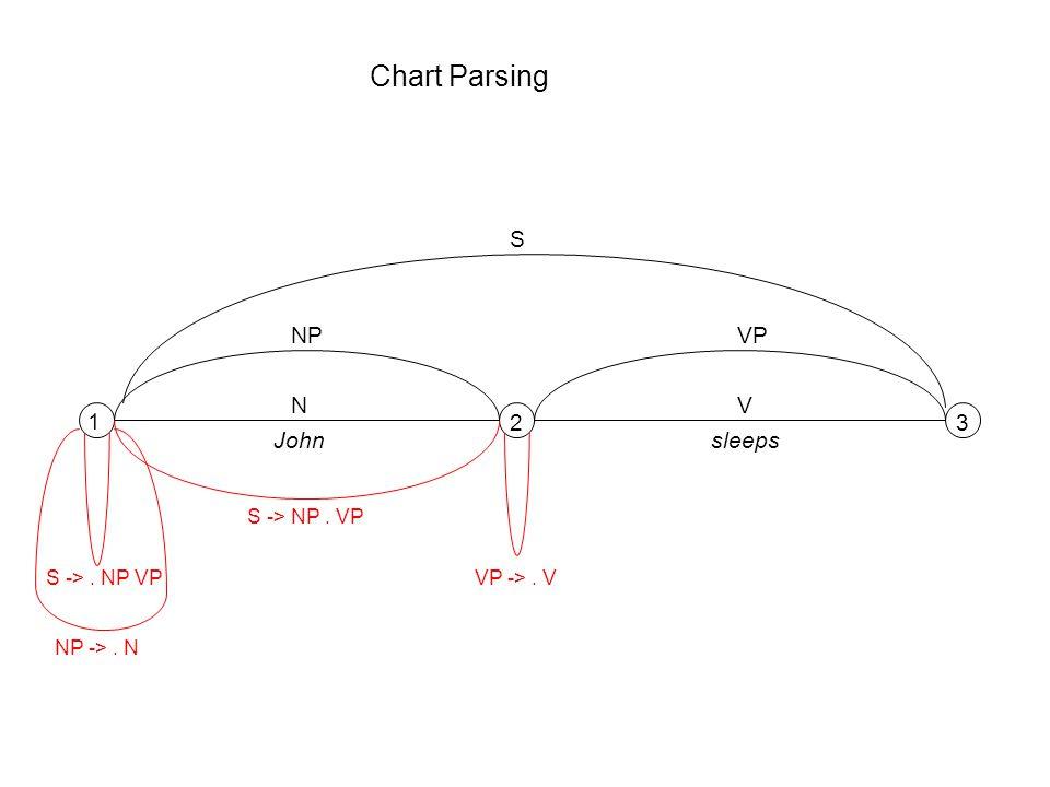 Chart Parsing 1 23 NV Johnsleeps S ->. NP VP NP ->. N NP S -> NP. VP VP ->. V VP S