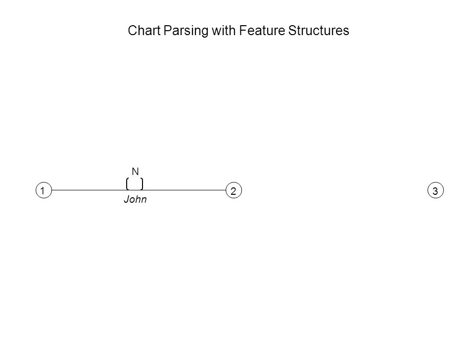 1 23 N John Chart Parsing with Feature Structures