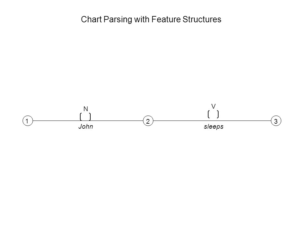 1 23 N V Johnsleeps Chart Parsing with Feature Structures
