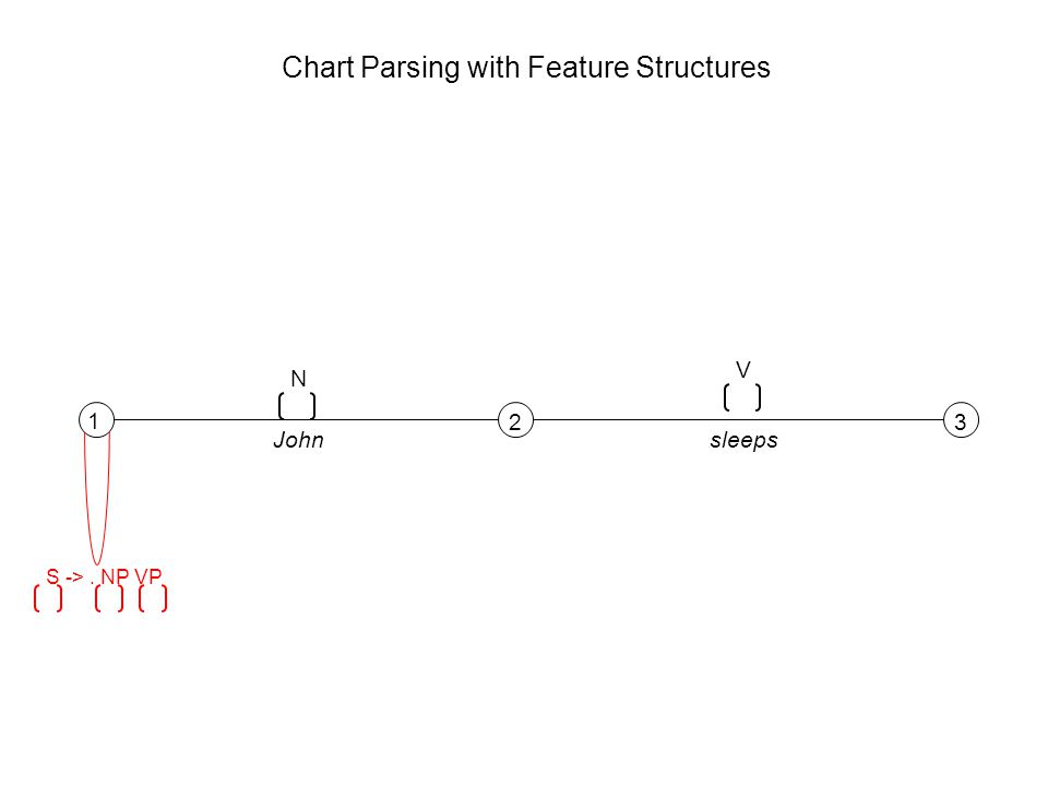 1 23 N V Johnsleeps S ->. NP VP Chart Parsing with Feature Structures