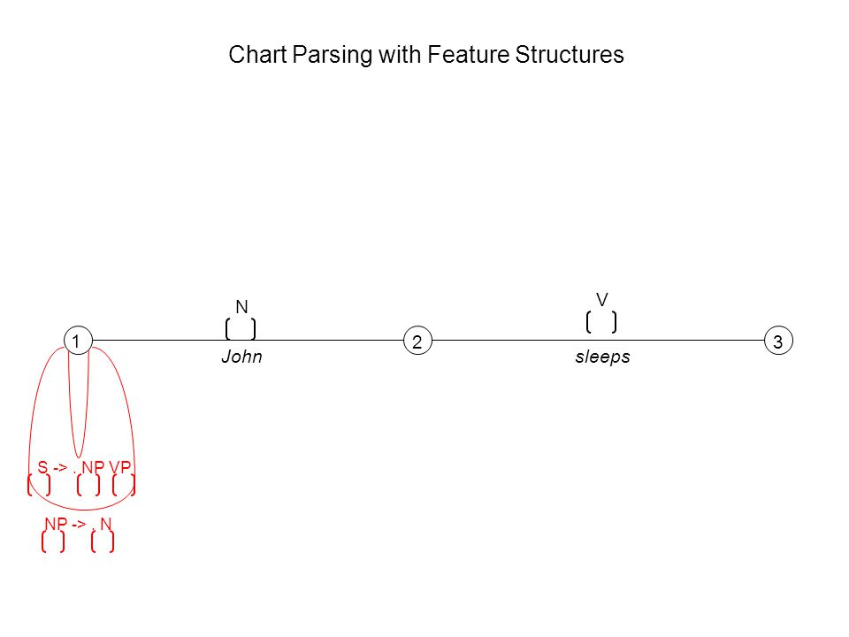 1 23 N V Johnsleeps S ->. NP VP NP ->. N Chart Parsing with Feature Structures