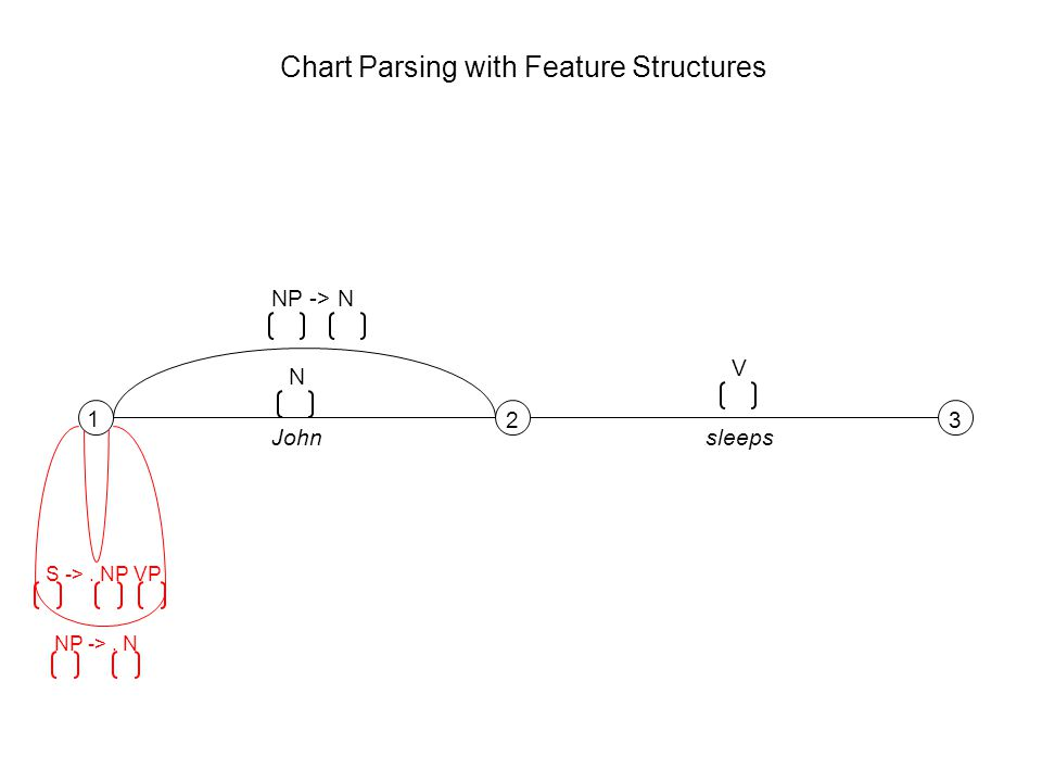 1 23 N V Johnsleeps S ->. NP VP NP ->. N NP -> N Chart Parsing with Feature Structures