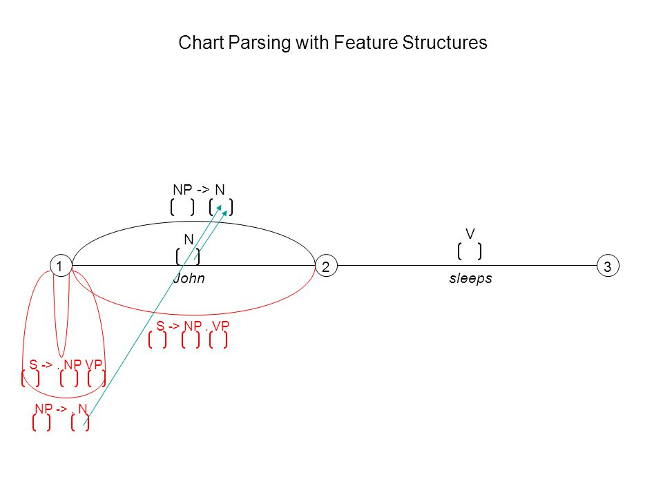 1 23 N V Johnsleeps S ->. NP VP NP ->. N NP -> N S -> NP. VP Chart Parsing with Feature Structures