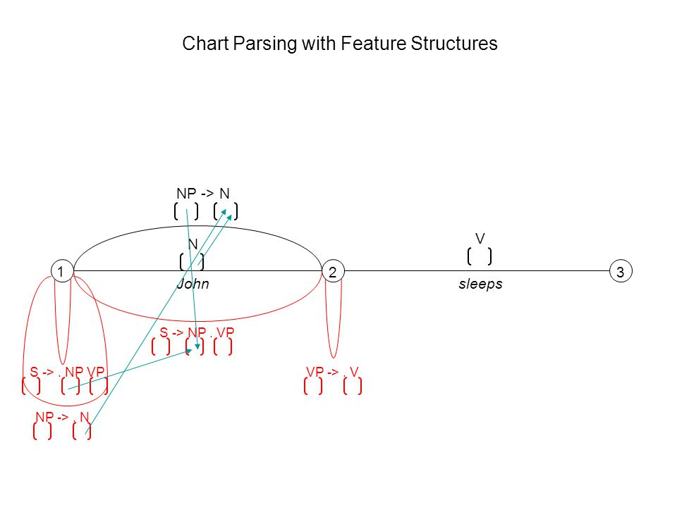 1 23 N V Johnsleeps S ->. NP VP NP ->. N NP -> N S -> NP. VP VP ->. V Chart Parsing with Feature Structures