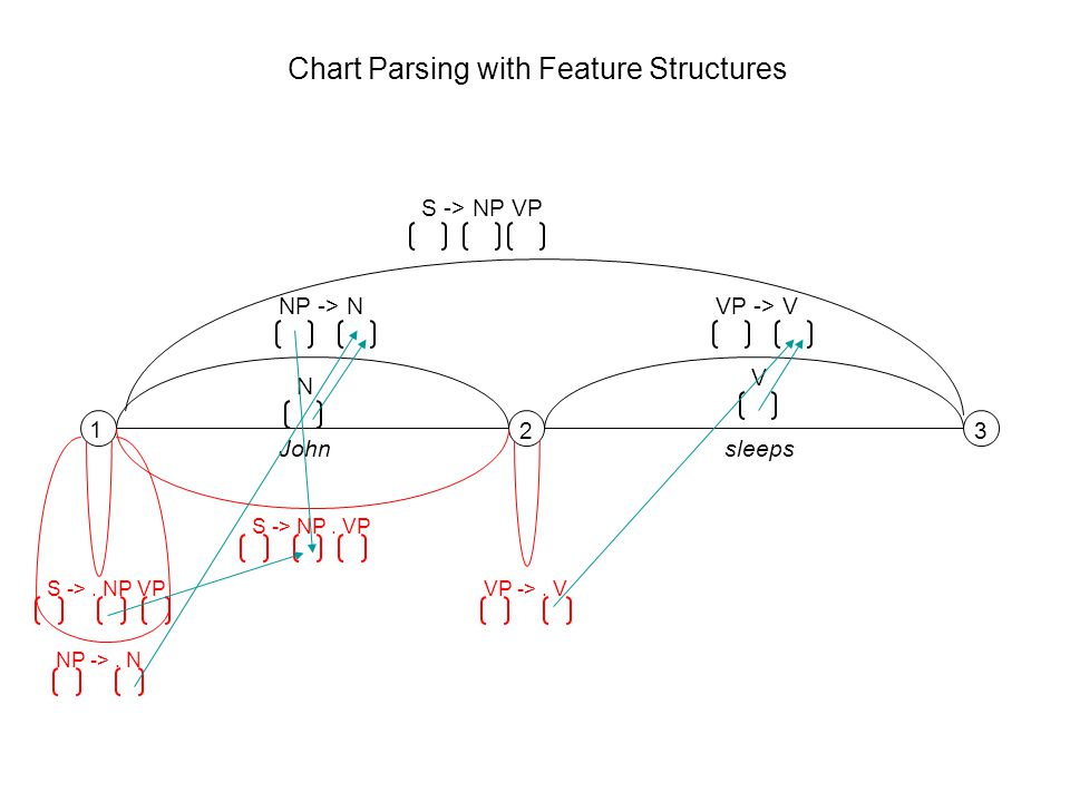 1 23 N V Johnsleeps S ->. NP VP NP ->. N NP -> N S -> NP. VP VP ->. V VP -> V S -> NP VP Chart Parsing with Feature Structures