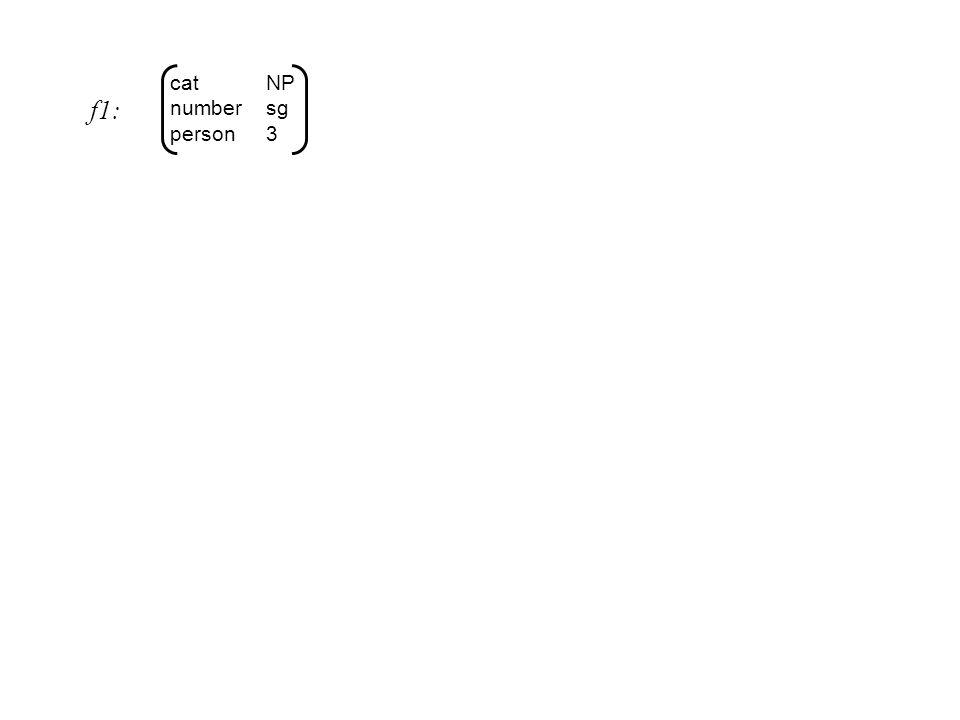 Unifikasjon gjennom 'constraints' subject agreement 1 2 f1: f1(agreement) = f1(subject)(agreement) Alternativ notasjon med stier ('paths'): ‹agreement› = ‹subject agreement› Dette betyr at de to stiene har samme (uspesifiserte) verdi.