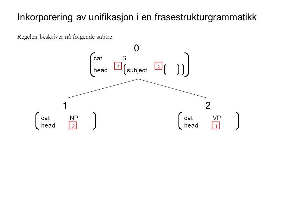 Inkorporering av unifikasjon i en frasestrukturgrammatikk Regelen beskriver nå følgende subtre: catS head 1 subject 2 0 catNP head 2 1 catVP head 1 2
