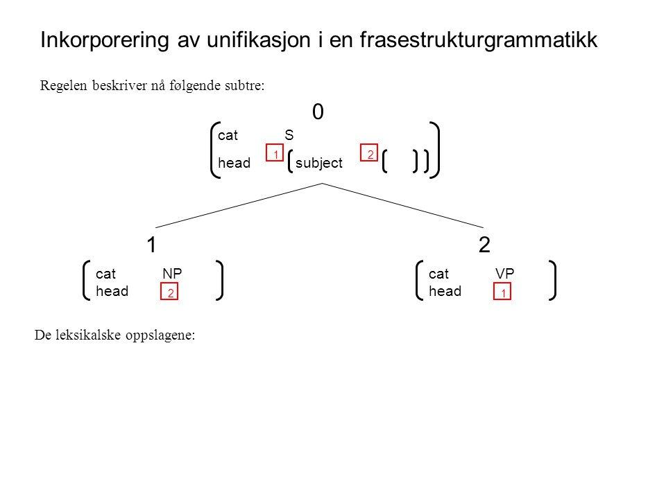 Inkorporering av unifikasjon i en frasestrukturgrammatikk Regelen beskriver nå følgende subtre: catS head 1 subject 2 0 catNP head 2 1 catVP head 1 2 De leksikalske oppslagene: