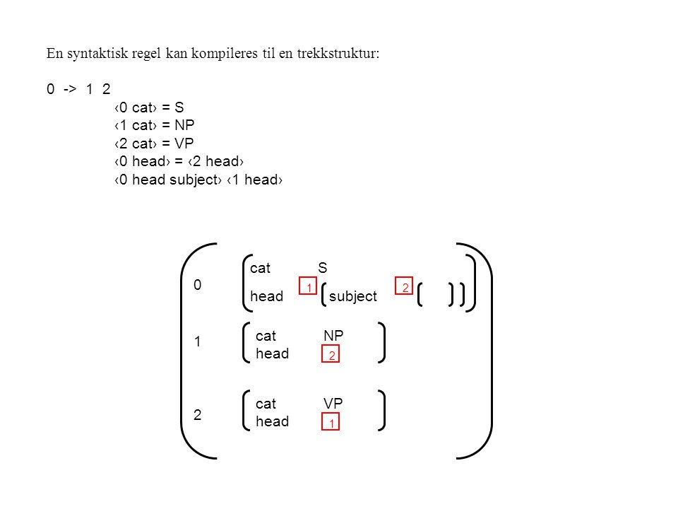 0 catS head 1 catNP head 1 2 subject 2 2 catVP head 1 En syntaktisk regel kan kompileres til en trekkstruktur: 0 -> 1 2 ‹0 cat› = S ‹1 cat› = NP ‹2 cat› = VP ‹0 head› = ‹2 head› ‹0 head subject› ‹1 head›