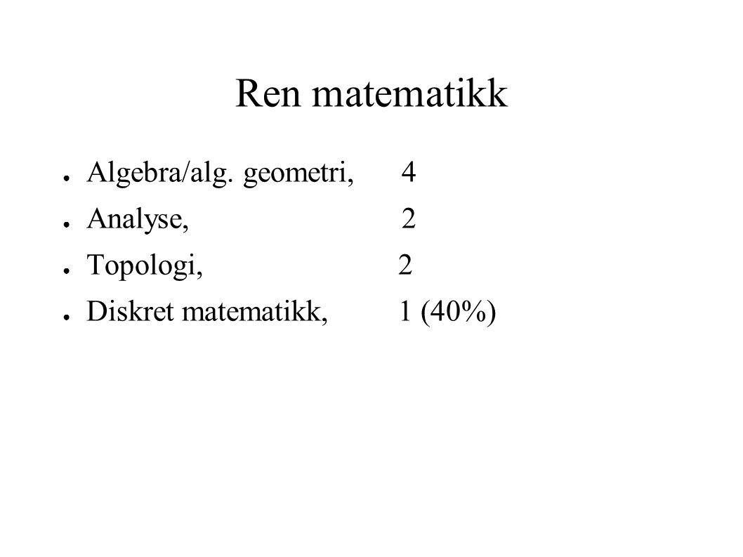 Ren matematikk ● Algebra/alg. geometri, 4 ● Analyse, 2 ● Topologi, 2 ● Diskret matematikk, 1 (40%)
