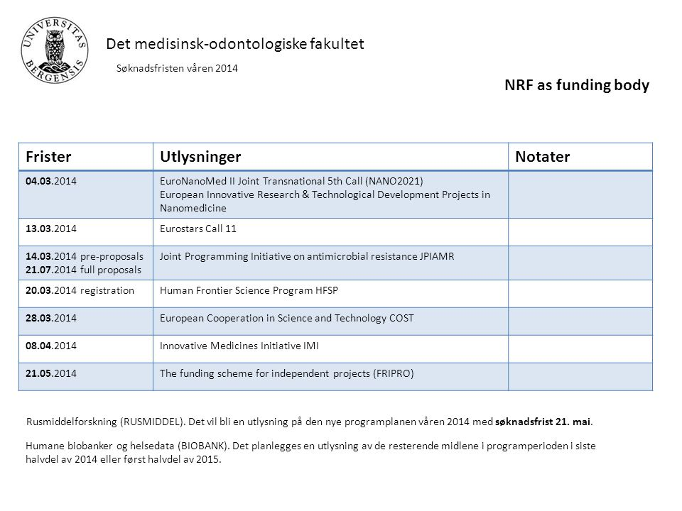 Det medisinsk-odontologiske fakultet Søknadsfristen våren 2014 FristerUtlysningerNotater 04.03.2014EuroNanoMed II Joint Transnational 5th Call (NANO2021) European Innovative Research & Technological Development Projects in Nanomedicine 13.03.2014Eurostars Call 11 14.03.2014 pre-proposals 21.07.2014 full proposals Joint Programming Initiative on antimicrobial resistance JPIAMR 20.03.2014 registrationHuman Frontier Science Program HFSP 28.03.2014European Cooperation in Science and Technology COST 08.04.2014Innovative Medicines Initiative IMI 21.05.2014The funding scheme for independent projects (FRIPRO) NRF as funding body Rusmiddelforskning (RUSMIDDEL).