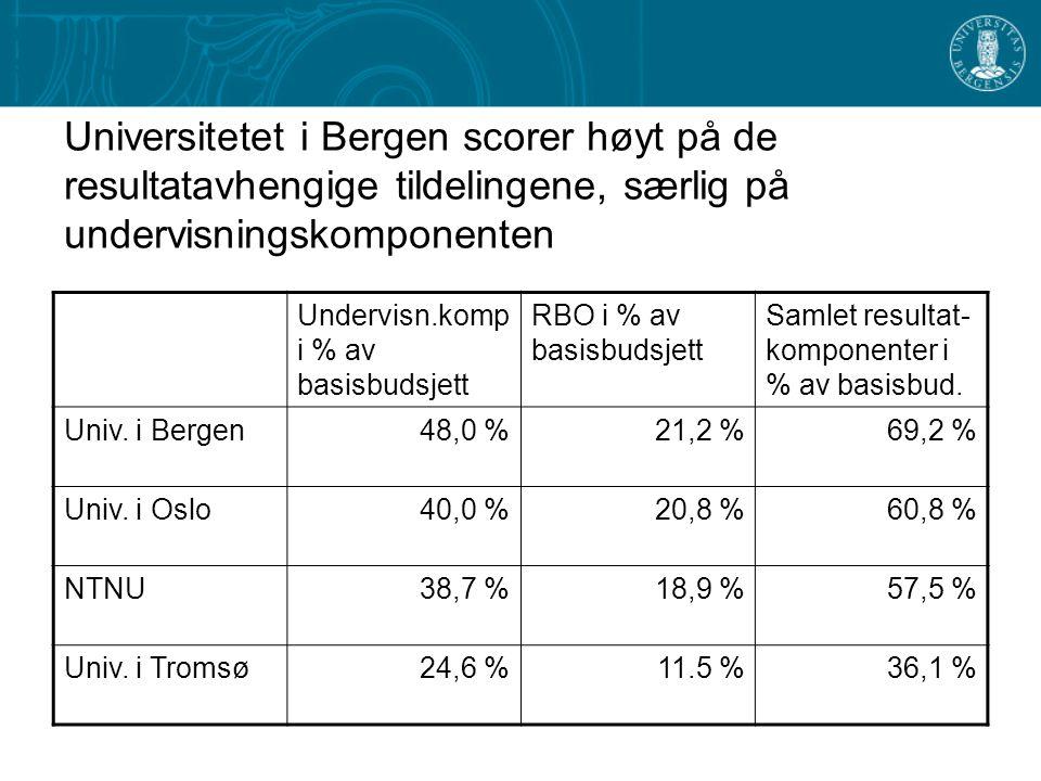 Universitetet i Bergen scorer høyt på de resultatavhengige tildelingene, særlig på undervisningskomponenten Undervisn.komp i % av basisbudsjett RBO i % av basisbudsjett Samlet resultat- komponenter i % av basisbud.