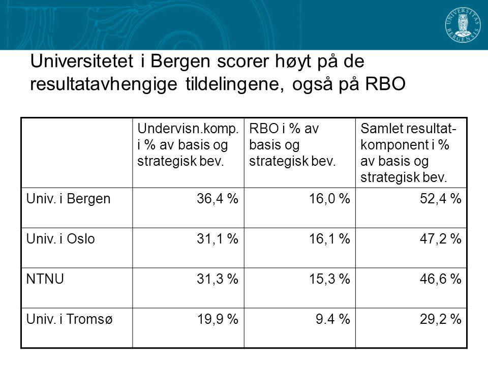 Universitetet i Bergen scorer høyt på de resultatavhengige tildelingene, også på RBO Undervisn.komp.
