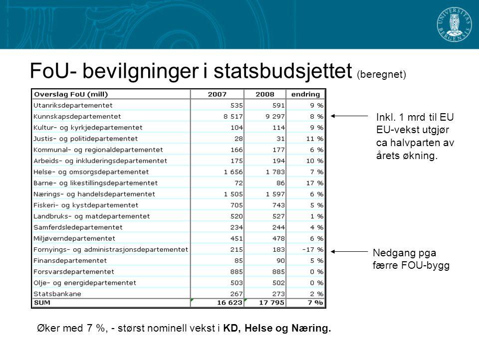 FoU- bevilgninger i statsbudsjettet (beregnet) Nedgang pga færre FOU-bygg Inkl.