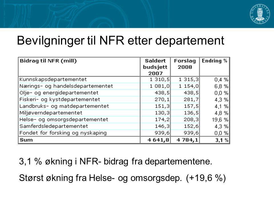 Bevilgninger til NFR etter departement 3,1 % økning i NFR- bidrag fra departementene.