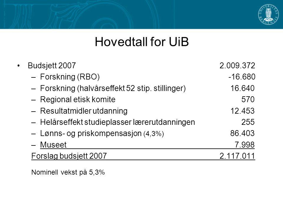 Hovedtall for UiB Budsjett 2007 2.009.372 –Forskning (RBO) -16.680 –Forskning (halvårseffekt 52 stip.