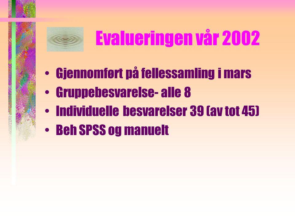 Evalueringen vår 2002 Gjennomført på fellessamling i mars Gruppebesvarelse- alle 8 Individuelle besvarelser 39 (av tot 45) Beh SPSS og manuelt