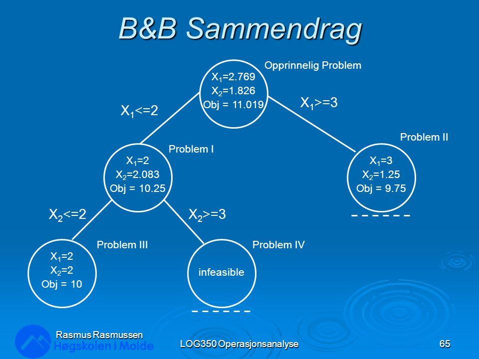 B&B Sammendrag LOG350 Operasjonsanalyse65 Rasmus Rasmussen X 1 =2.769 X 2 =1.826 Obj = 11.019 X 1 =2 X 2 =2.083 Obj = 10.25 X 1 =2 X 2 =2 Obj = 10 infeasible X 1 =3 X 2 =1.25 Obj = 9.75 Opprinnelig Problem Problem II Problem I Problem IIIProblem IV X 1 >=3 X 1 <=2 X 2 >=3X 2 <=2