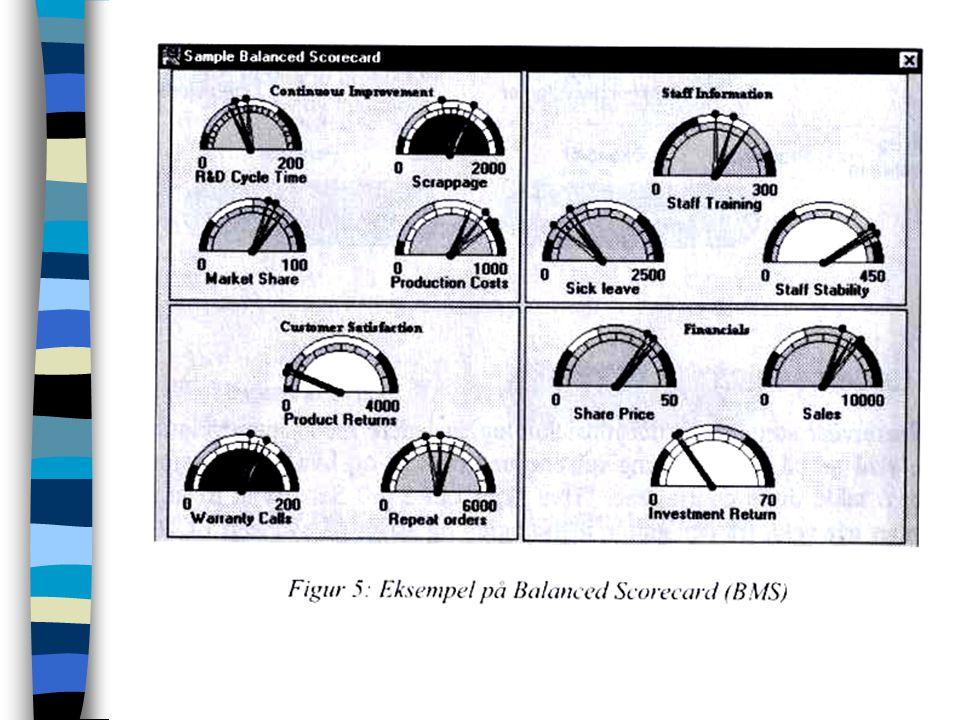 Ledelsesnivå Oversikt –Overvåkning –Systemkontroll –Beslutningsstøtte –Periodiske rapporter Langtidsplanlegging Ledelsesinformasjonssystemer (LIS) –Sk