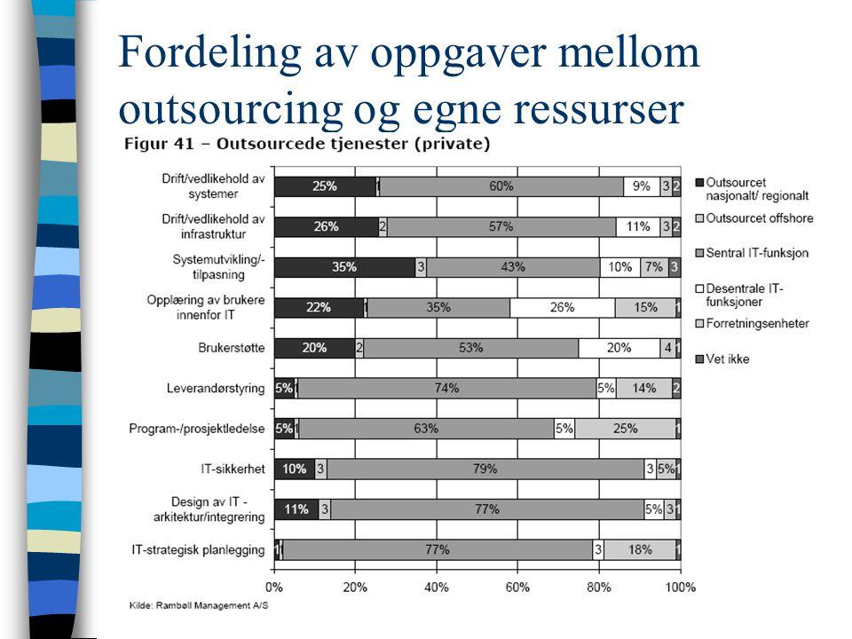 Outsourcing Når er outsourcing aktuelt –Det som ikke er kjerneområde –Ikke kritiske tjenester –Ikke tømmer bedriften for nøkkelpersonell –Når man mang
