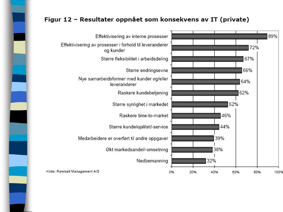 Strategisk betydning av IT Organisasjonens mål Nytteverdi - Lønnsomhet av IT-investeringer –Bedre resultat? –Høyere effektivitet? –Bedre produkter og