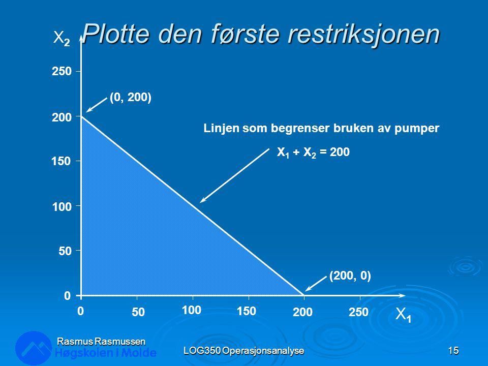 Plotte den første restriksjonen LOG350 Operasjonsanalyse15 Rasmus Rasmussen X2X2 X1X1 250 200 150 100 50 0 0 100 150 200250 (0, 200) (200, 0) Linjen s