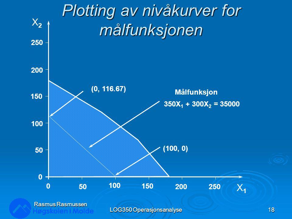 Plotting av nivåkurver for målfunksjonen LOG350 Operasjonsanalyse18 Rasmus Rasmussen X2X2 X1X1 250 200 150 100 50 0 0 100 150 200250 (0, 116.67) (100,