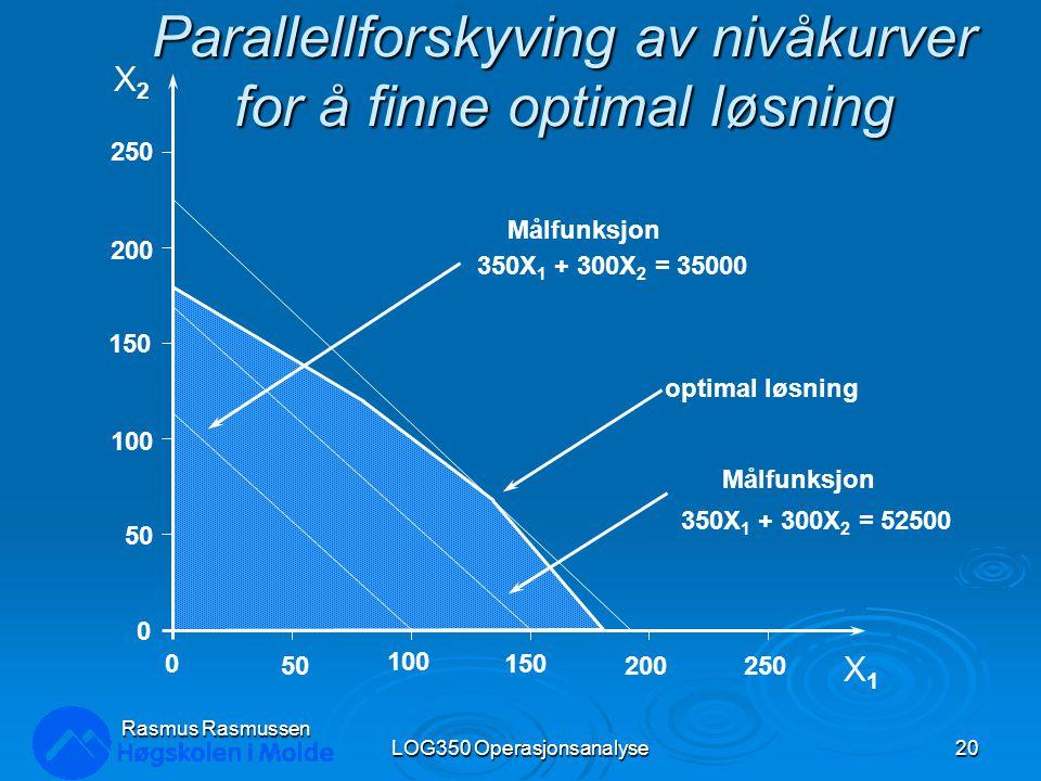 Parallellforskyving av nivåkurver for å finne optimal løsning LOG350 Operasjonsanalyse20 Rasmus Rasmussen X2X2 X1X1 250 200 150 100 50 0 0 100 150 200