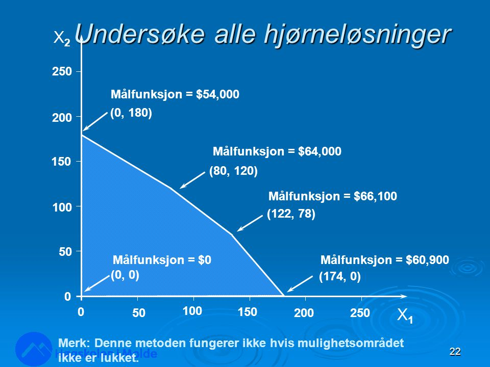 Undersøke alle hjørneløsninger 22 X2X2 X1X1 250 200 150 100 50 0 0 100 150 200250 (0, 180) (174, 0) (122, 78) (80, 120) (0, 0) Målfunksjon = $54,000 M