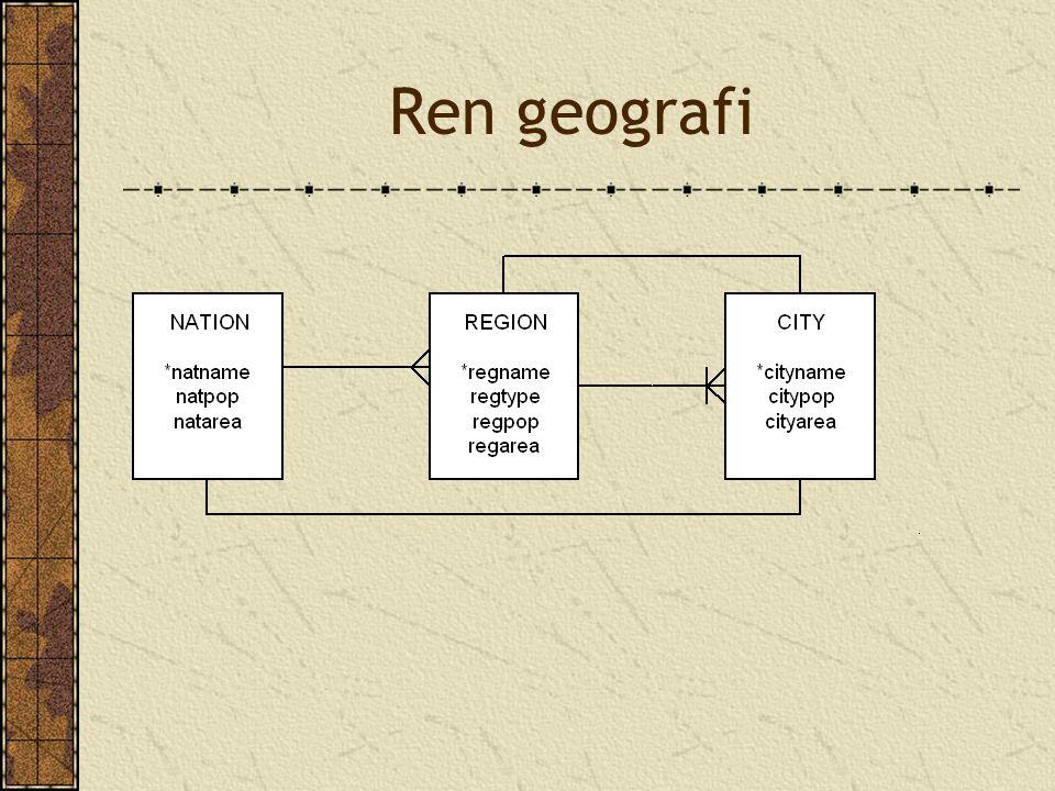 Ren geografi