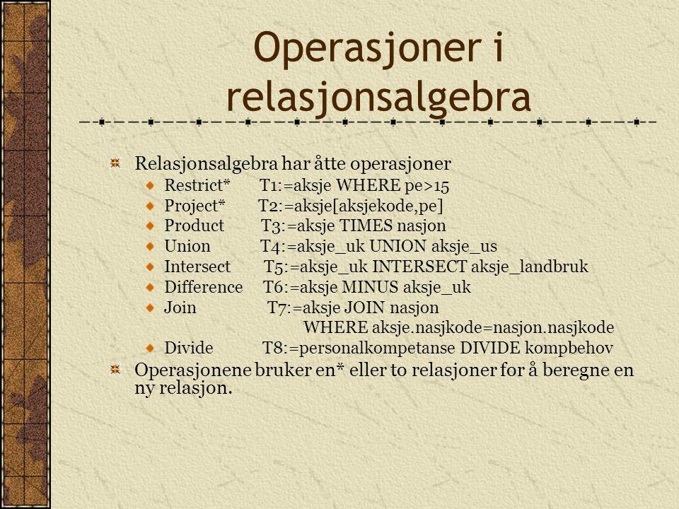 Operasjoner i relasjonsalgebra Relasjonsalgebra har åtte operasjoner Restrict* T1:=aksje WHERE pe>15 Project* T2:=aksje[aksjekode,pe] Product T3:=aksj