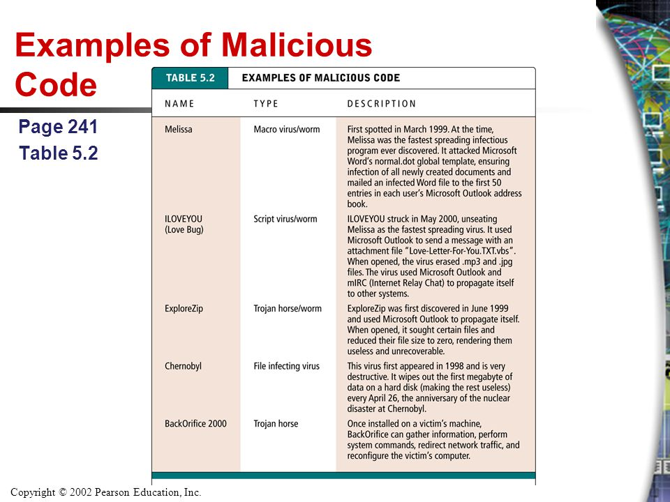 Copyright © 2002 Pearson Education, Inc. Examples of Malicious Code Page 241 Table 5.2