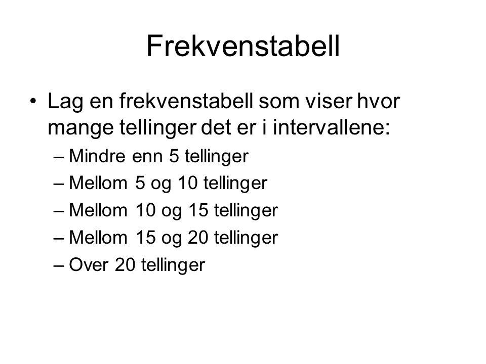 Frekvenstabell Lag en frekvenstabell som viser hvor mange tellinger det er i intervallene: –Mindre enn 5 tellinger –Mellom 5 og 10 tellinger –Mellom 10 og 15 tellinger –Mellom 15 og 20 tellinger –Over 20 tellinger