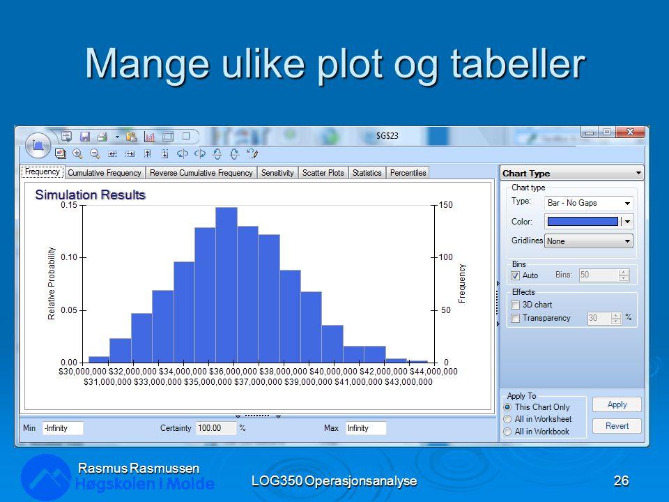 Mange ulike plot og tabeller LOG350 Operasjonsanalyse26 Rasmus Rasmussen