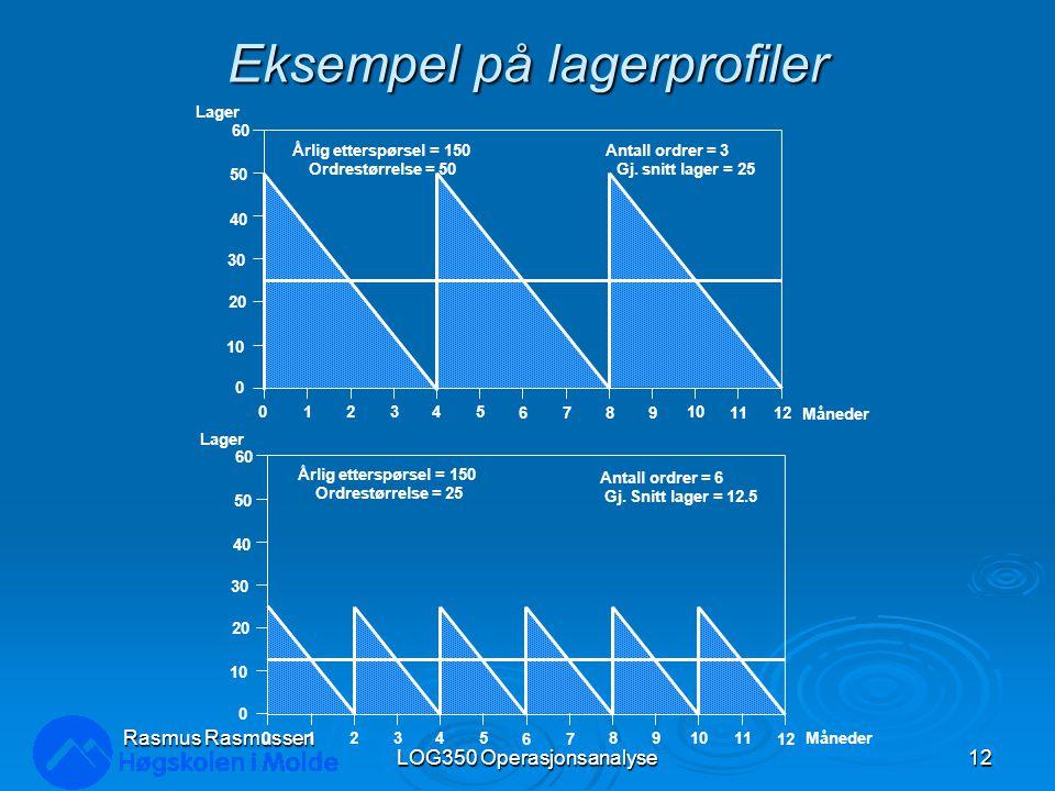 Eksempel på lagerprofiler LOG350 Operasjonsanalyse12 Rasmus Rasmussen