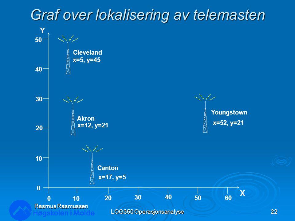 Graf over lokalisering av telemasten LOG350 Operasjonsanalyse22 Rasmus Rasmussen Cleveland Akron Youngstown Canton x=5, y=45 x=12, y=21 x=17, y=5 x=52, y=21 0 20 30 40 5060 10 20 30 40 50 X Y 0 10