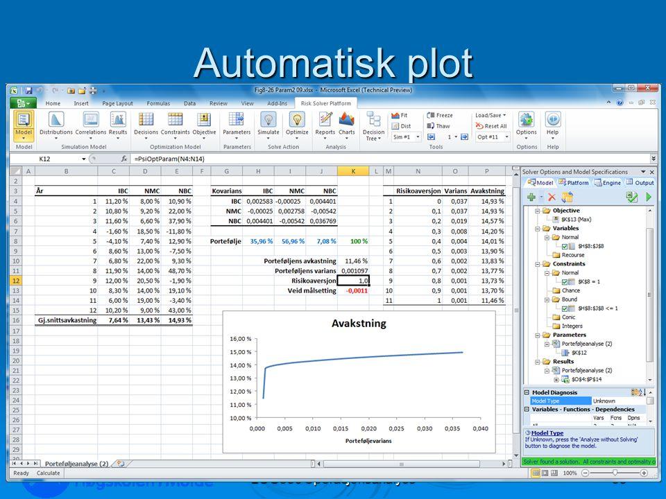 Automatisk plot LOG350 Operasjonsanalyse63 Rasmus Rasmussen